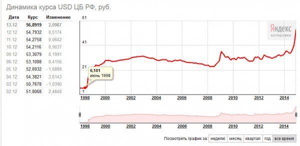 Рубль графики форекс онлайн с индикаторами торговля на бирже с бонусом