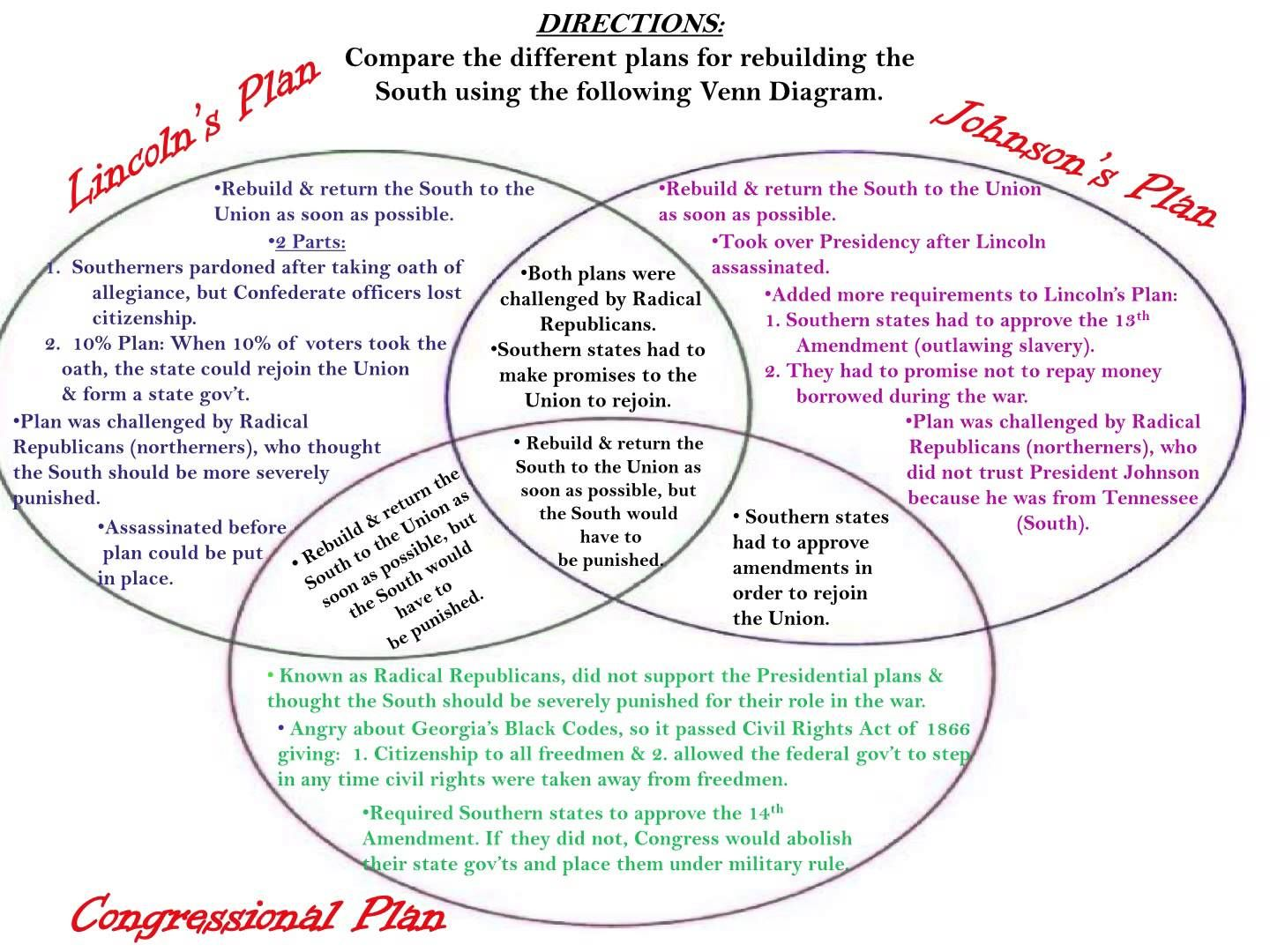 Image Result For Reconstruction Venn Diagram