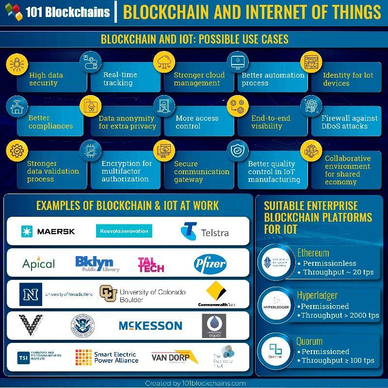 Pin By Dan Williams On Blockchain Fintech Blockchain Blockchain Technology Iot