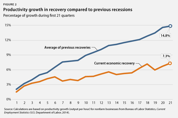 Recovery From Recession Chart Timber Trails Enabling Cabin