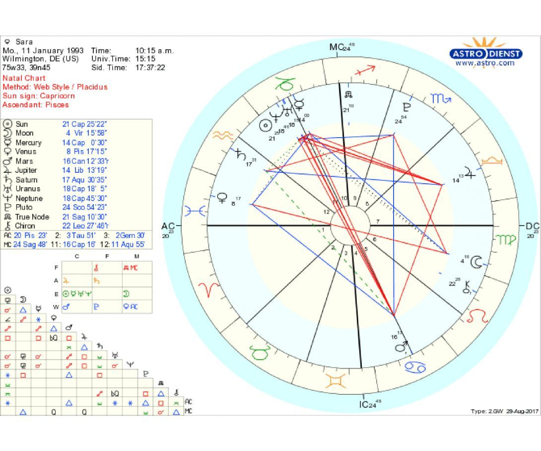 I Asked 20 Astrologers To Interpret My Birth Chart — Here's How ...