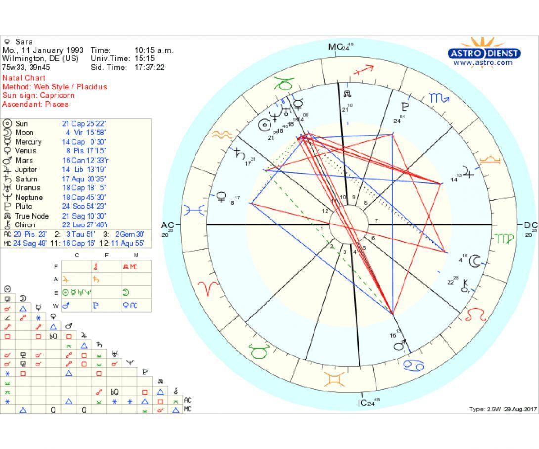 I asked 3 astrologers to interpret my birth chart heres how their i asked 3 astrologers to interpret my birth chart heres how their readings compare geenschuldenfo Choice Image