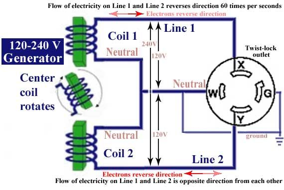 120240 Volt Generator Devre In 2018 Pinterest Wire Water And Rhpinterest: 120 240 Volt Wiring Diagram At Gmaili.net