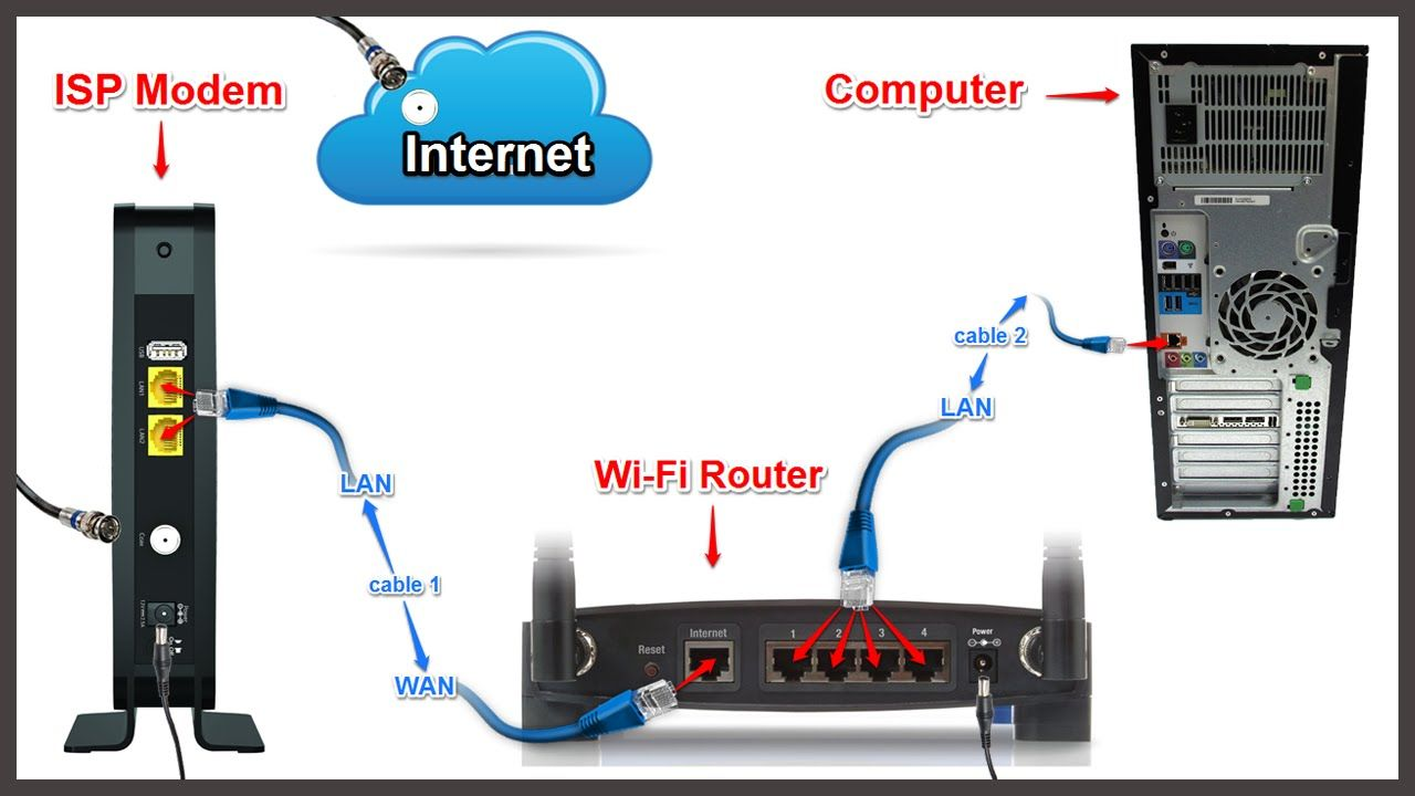 Setting up wireless router with cable modem - configure router ...