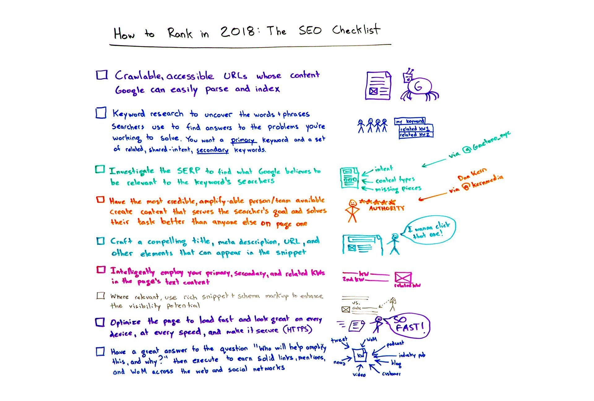 Rakib on Twitter Seo, Whiteboard friday, Seo tutorial