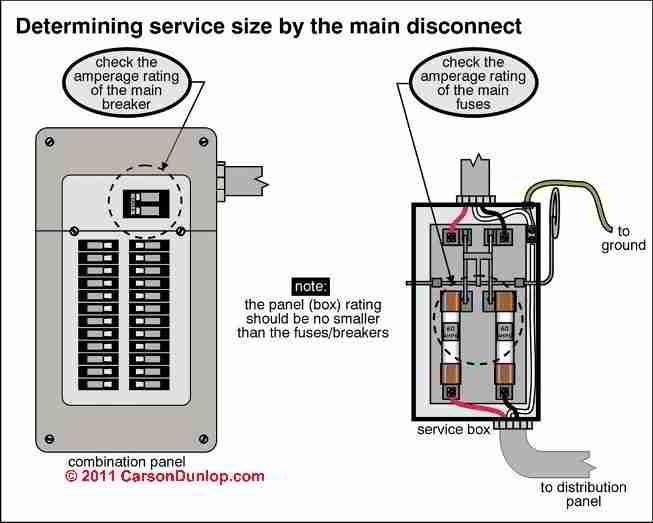 02c18aaf743a87508796e7c4b35576da 60 amp fuse box 200 amp fuse box wiring diagram ~ odicis 60 amp disconnect wiring diagram at readyjetset.co
