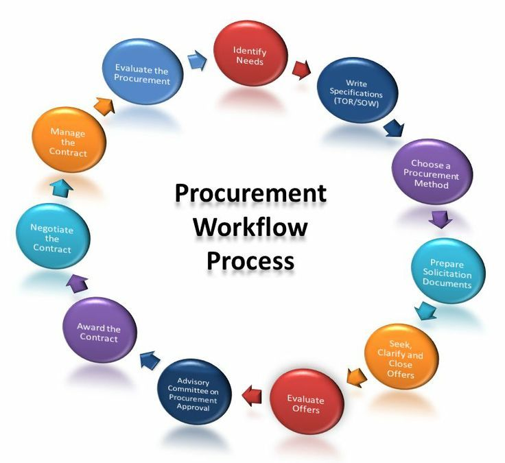 Image result for Procurement and supply chain | procurement | Pinterest