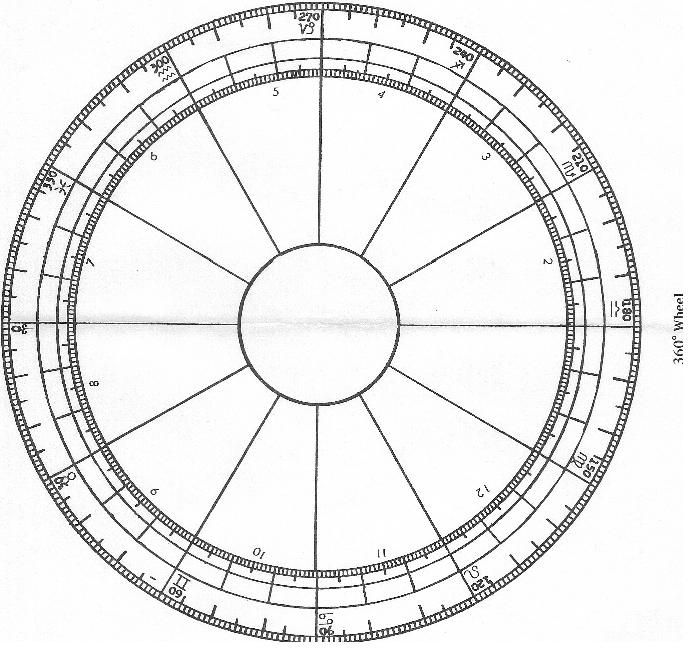 DegreeWheelJpg   Astrology    Zodiac