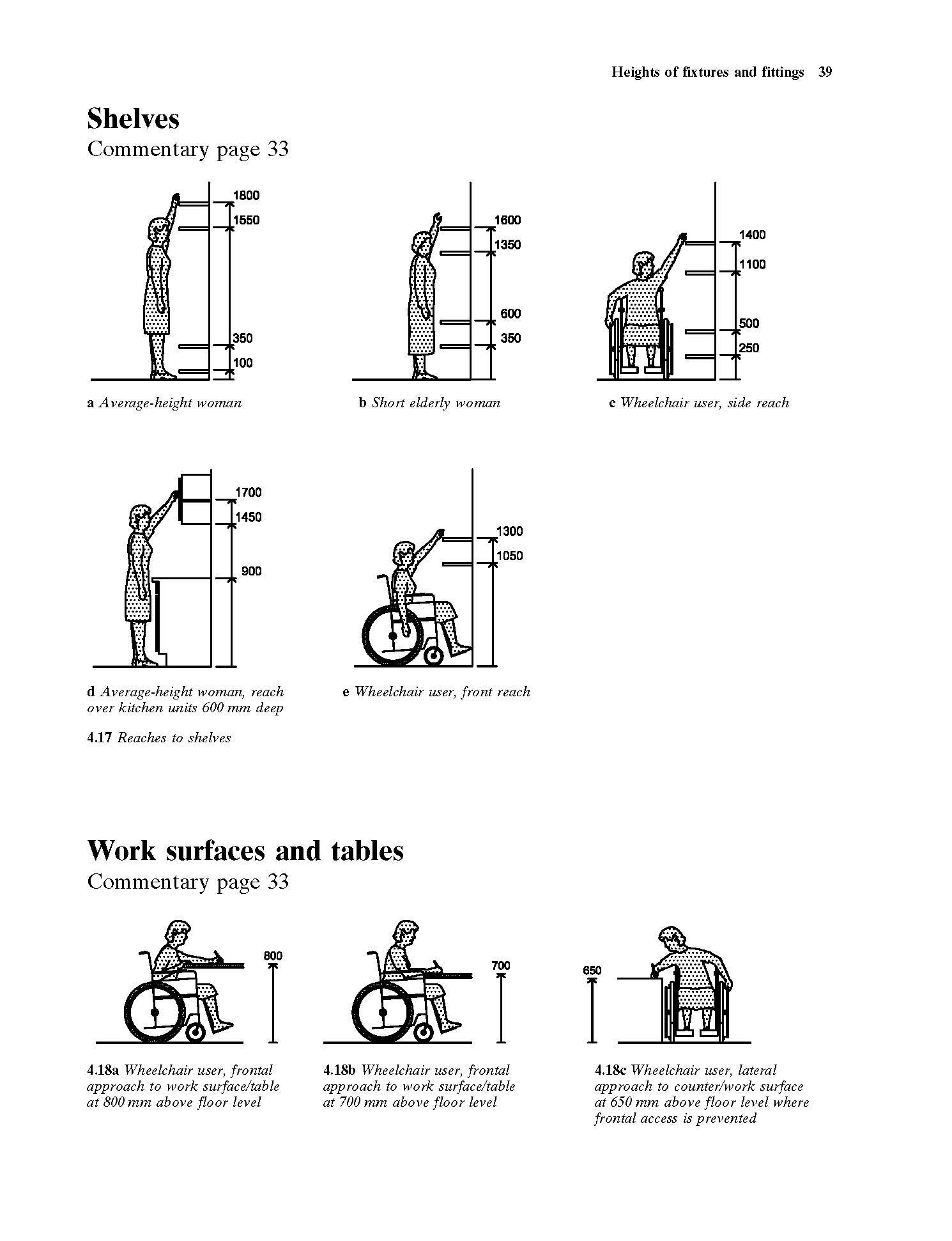 Wheelchair Maneuvering Space Dimensions Interior Design Tips N - Dimensions of disabled toilet