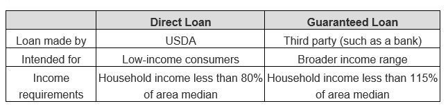 What Is Va Loan An Overview Of Va Home Loan 2019 Va Home Loan Watch This Before Applying Va Home Loan Vaho Guaranteed Loan Va Mortgages Va Mortgage Loans