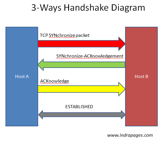 Tcp 3 Way Handshake Diagram Google Search School