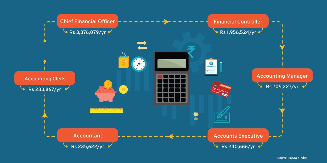 7 Accountant Jobs in Bengaluru April 2020 Accountant