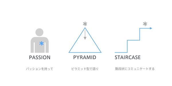 パッション、ピラミッド、階段