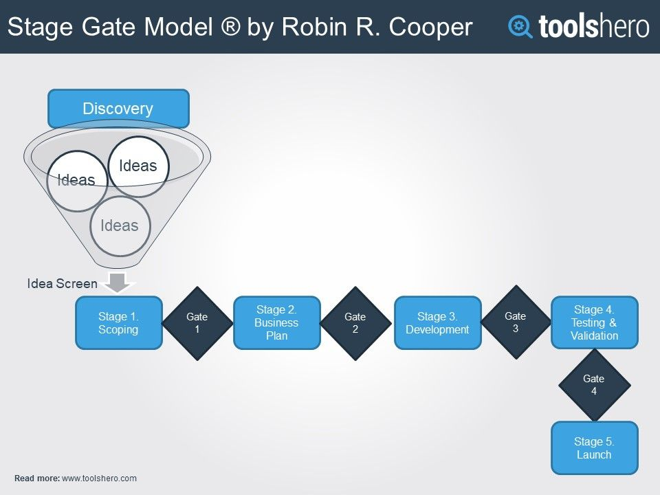 Stage Gate Process Innovative Project Management Method Toolshero Product Development Process New Product Development Project Management