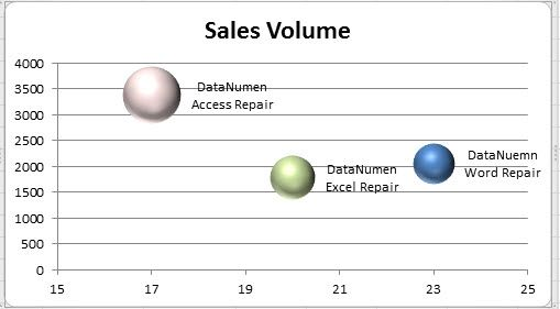 How to Present Your Data in an Excel Bubble Chart https\/\/www - bubble chart