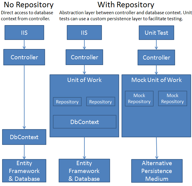 Implementing The Repository And Unit Of Work Patterns Articulos