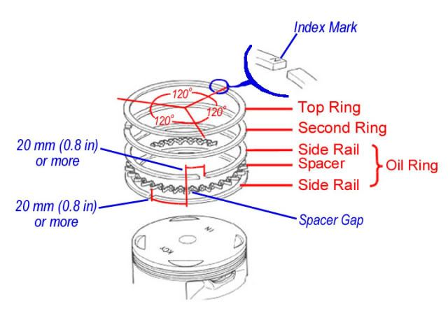 Small Engine Rings