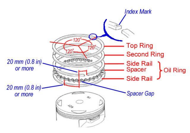 Small Engine Piston Ring Installation