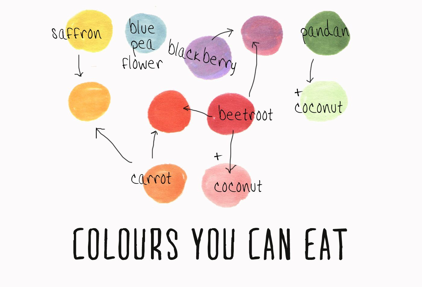 Beetroot makes a wonderful natural red food dye. Beetroot plus a ...