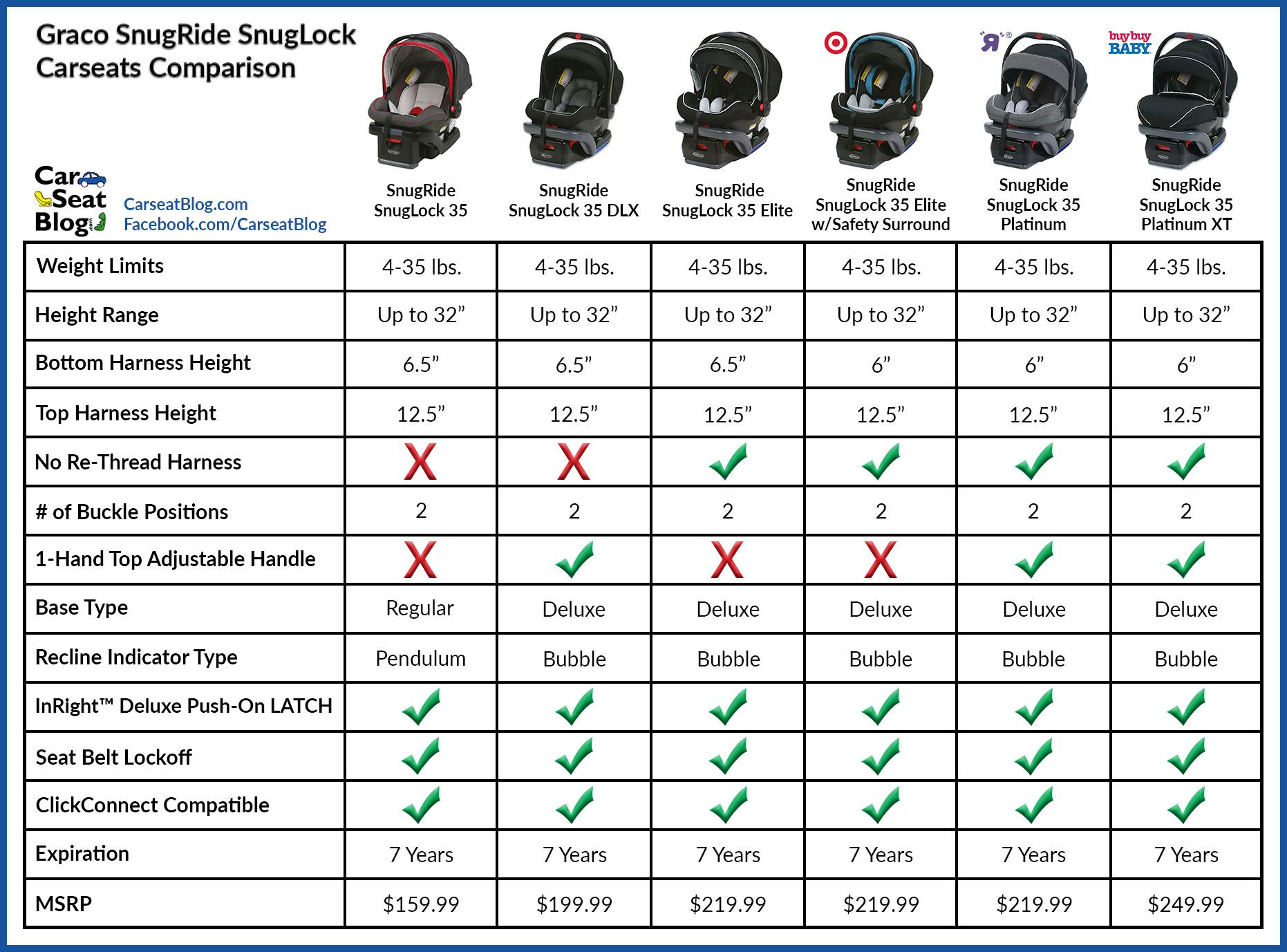 Graco Snugride Snuglock Comparison Graco Carseat Comparison Charts