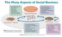 Many ascpects of Social business