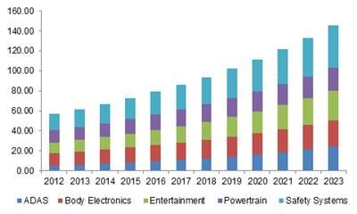 Automotive Electronics Market Size By Application (ADAS