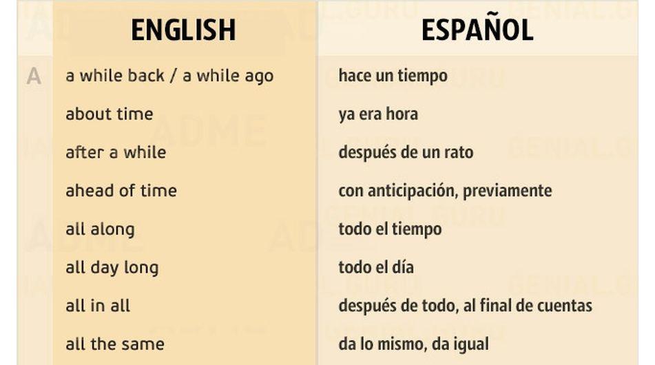 Frases indispensables para sostener una conversación en inglés - best of tabla periodica cuantos grupos tiene