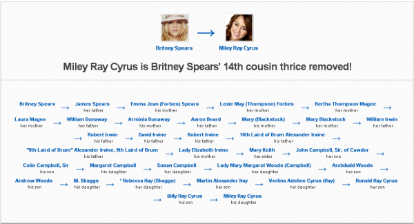 Family History Miley Cyrus Is Britney Spears 14th Cousin Thrice Removed Http Geni
