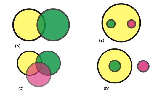 Imo Gk Olympiad Q Select The Venn Diagram That Best Represents