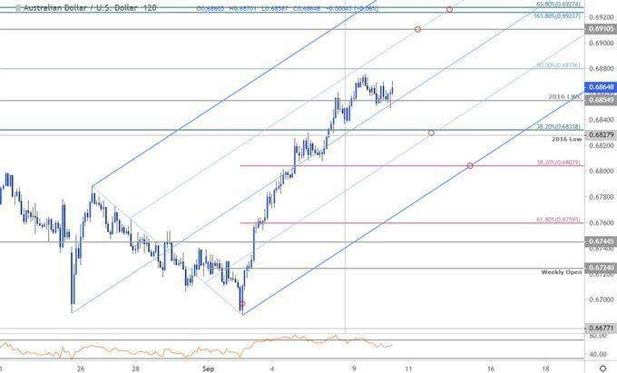 Australian Greenback Value Chart Aud Usd Reversal Stalls Trade