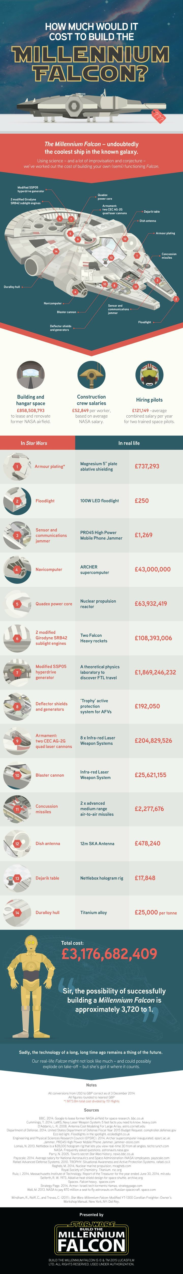 How Much Would it Cost to Build the Millennium Falcon? #infographic