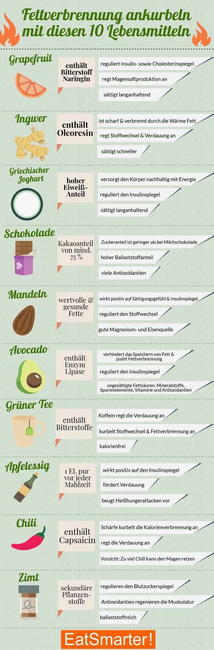 Fettverbrennung #ankurbeln: #Mit #diesen #10 #Lebensmitteln #| #eatsmarter.de # #fettverbrennung # #...
