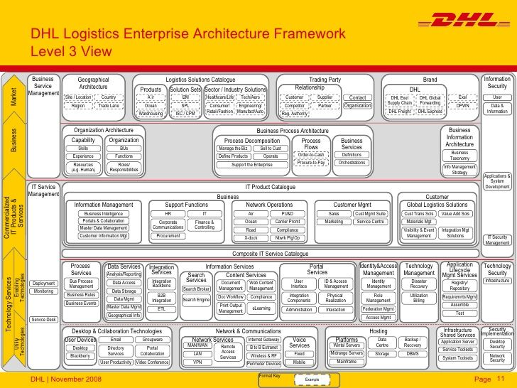 Pin by Ray Ellis on Enterprise Architecture Pinterest Enterprise - new blueprint architecture enterprise