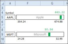Excel Dot Plot Chart For Stock Prices  Stock Prices And Filing