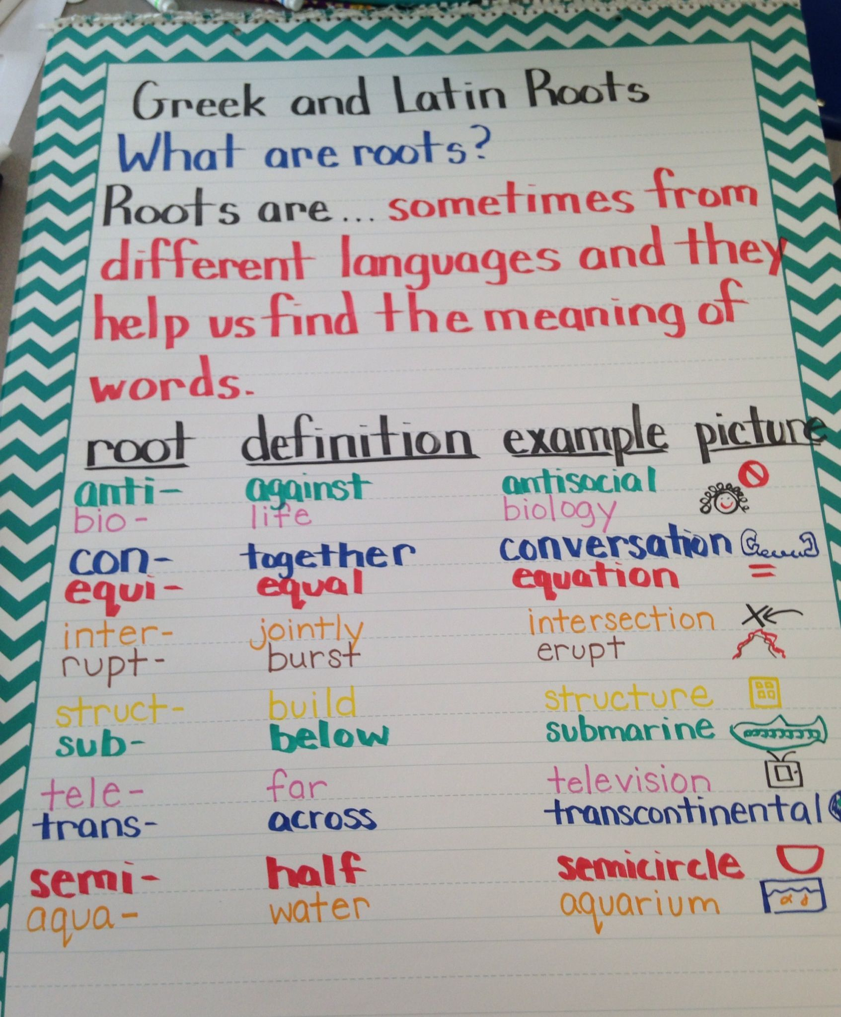 Greek and Latin Root Words Anchor Chart