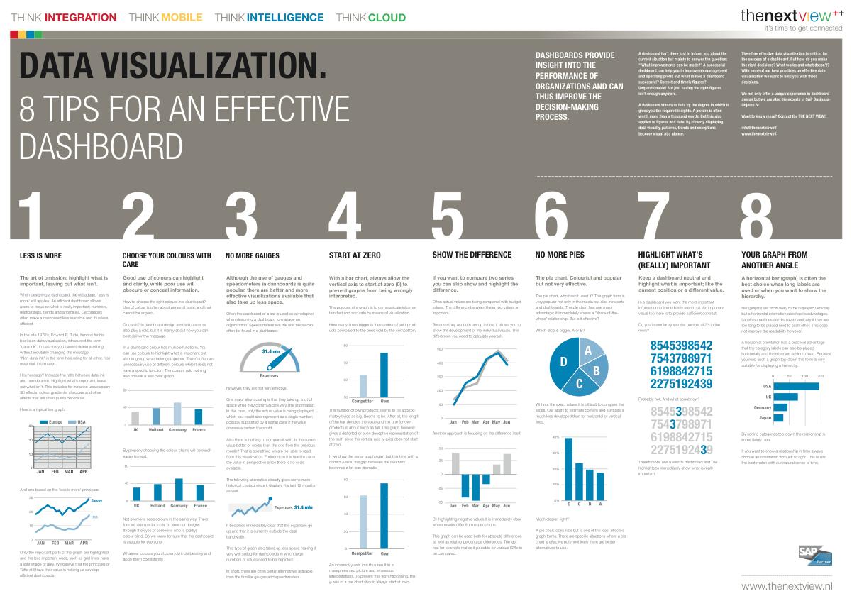 data visualization dashboard INFOGRAPHICS - Data Visualization, 8 tips for an effective dashboard ...