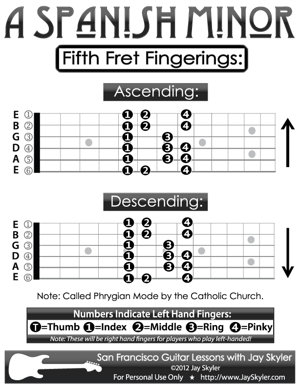 guitar fingering chart a spanish minor scale 5th fret diagram guitar lessons in 2019. Black Bedroom Furniture Sets. Home Design Ideas