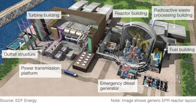 Power Plant Building Layout Google Search With Images