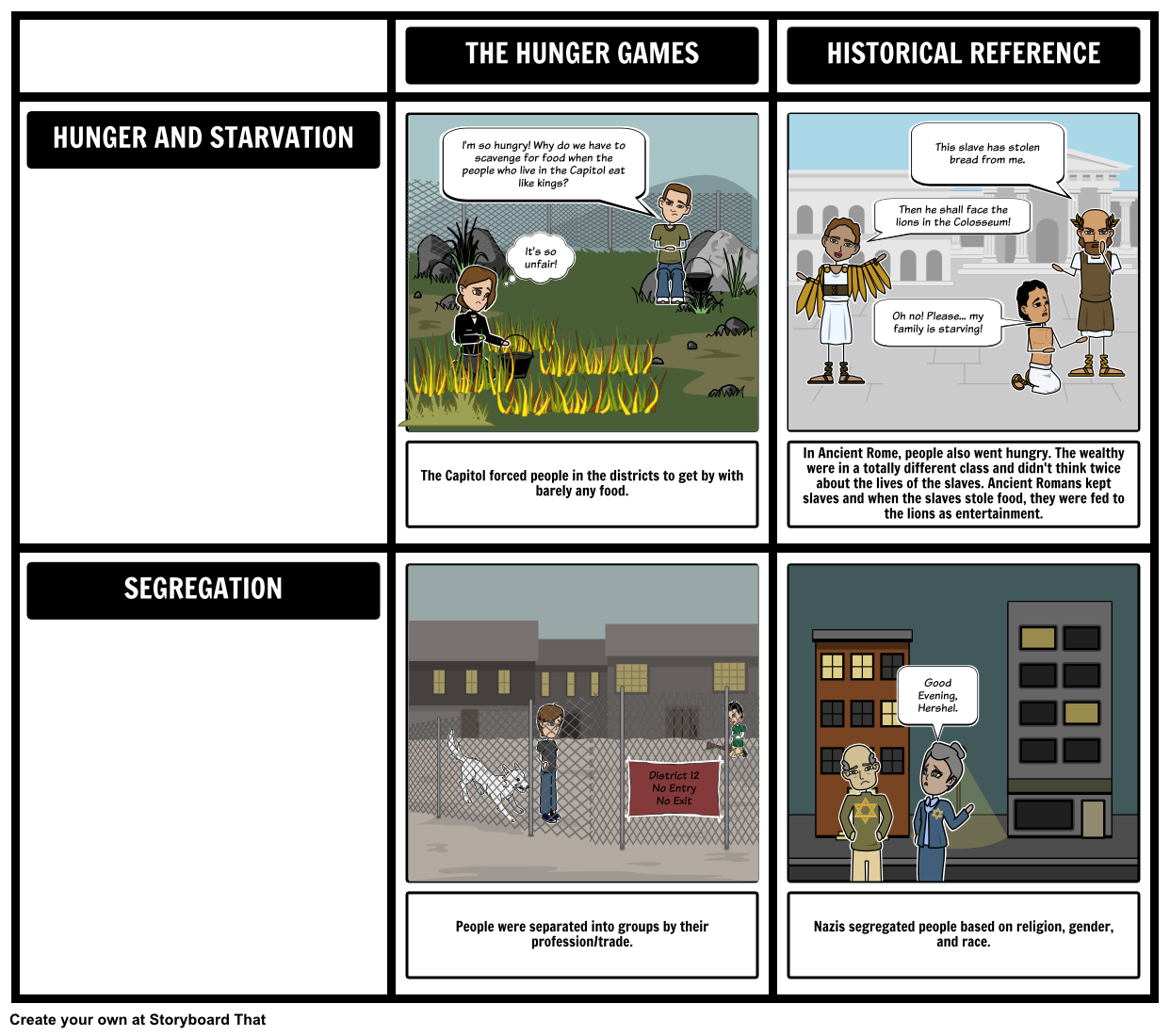 Hunger Games Plot Diagram Labeled Of A Chicken The Comparison To History There Are Many