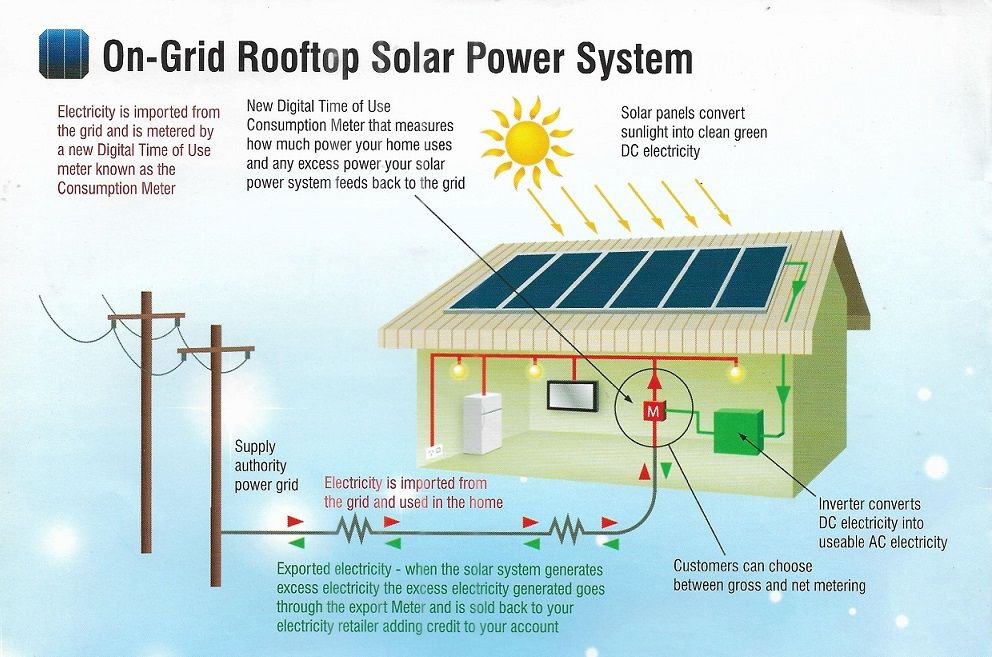On Grid Solar Rooftops With Government Subsidy From Greenassets In Bijlibachao India Renewables Energyresearch Solar Solar Panels Solar Power System