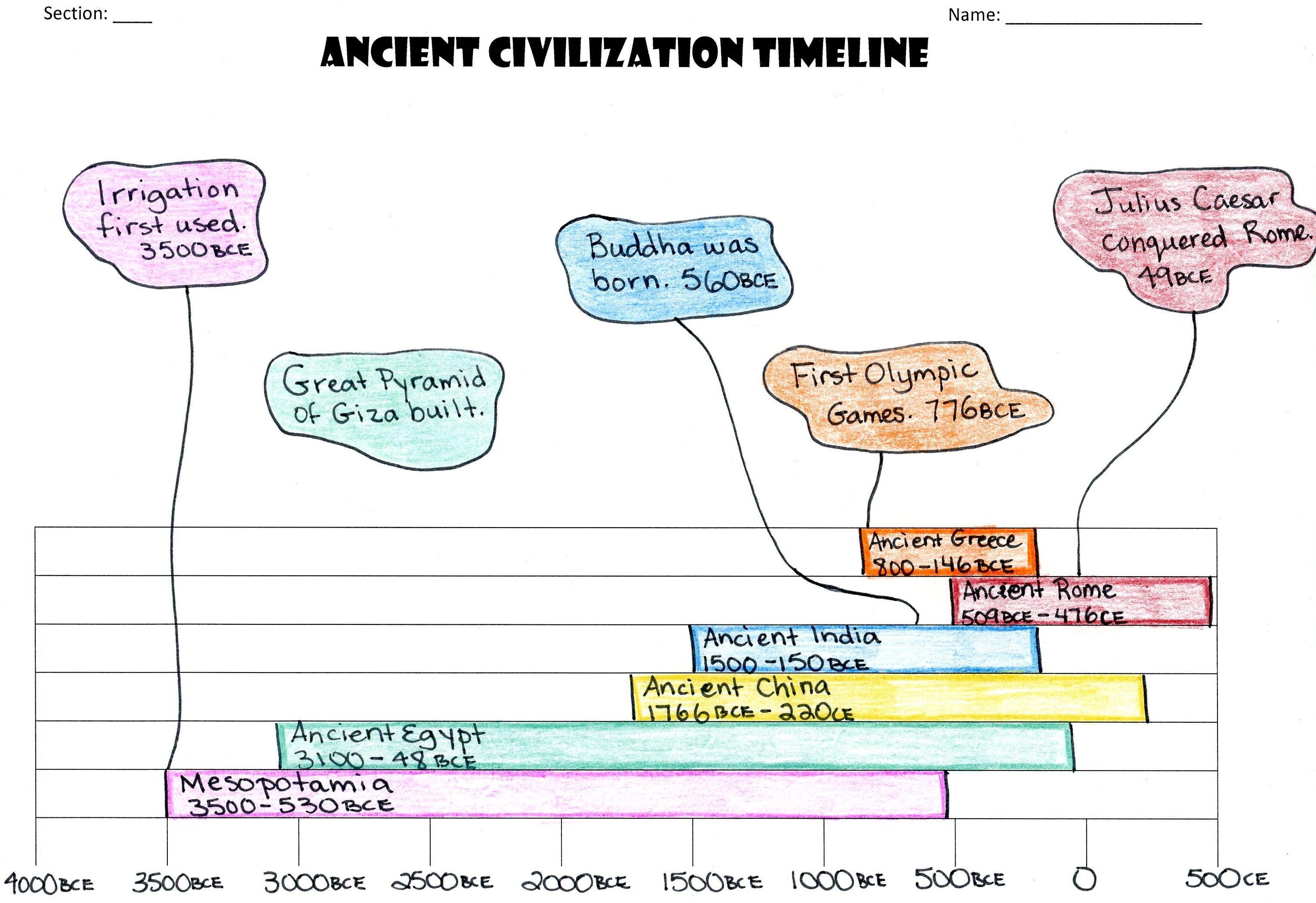Student Timeline Notes
