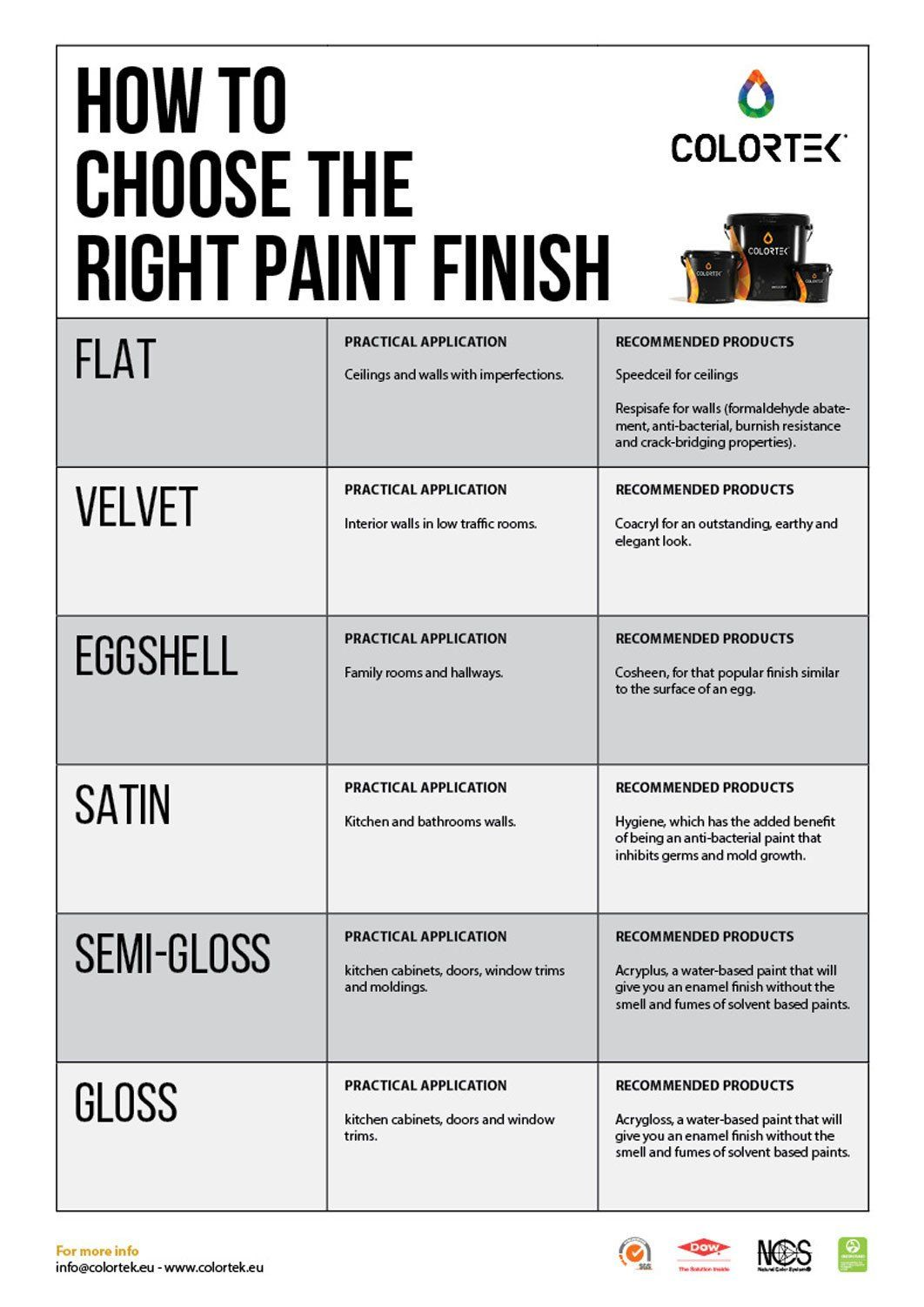 Paint Finishes For Kitchen Wall Unique Choosing A Paint Finish And The Right Sheen A Colortek In 2020 Paint Finishes Cool Paintings Kitchen Cabinets Painted Grey