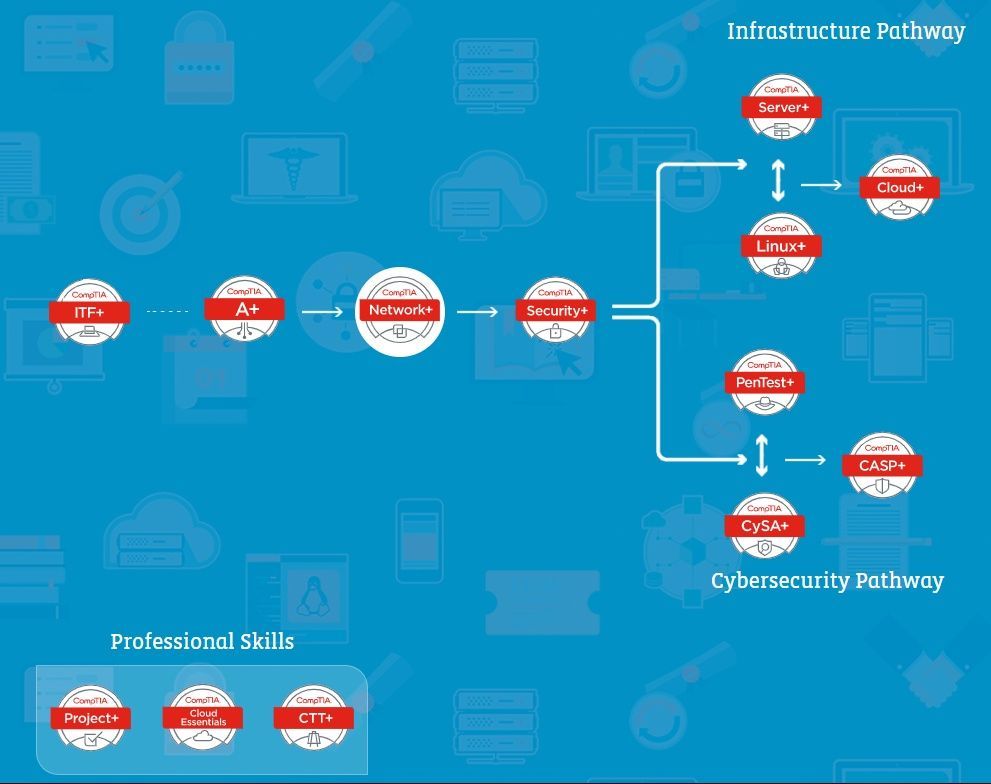 Comptia certifications align with it infrastructure and