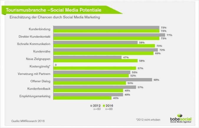 #Tourismus #Tourismusbranche #Potential #SMM #Infografik #SocialMedia #SocialMediaStatistik #Studie #InfluencerMarketing #Marketing