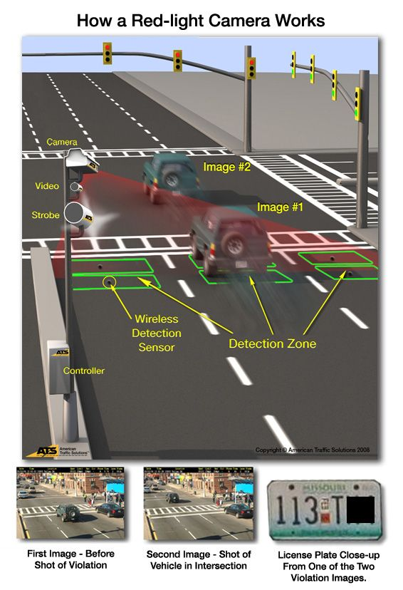 Learn How The Technology Behind Red Light Cameras Works Red