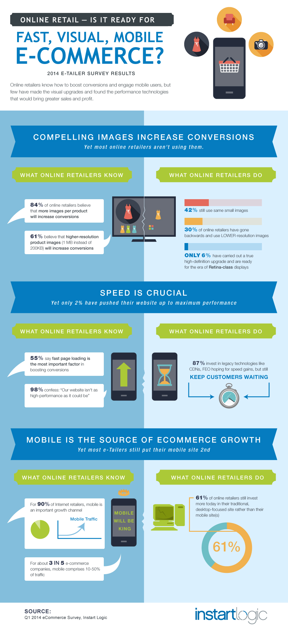 Why Online Retailers Are Missing Out On Mobile Infographic Ecommerce Ecommerce Infographic Online Infographic