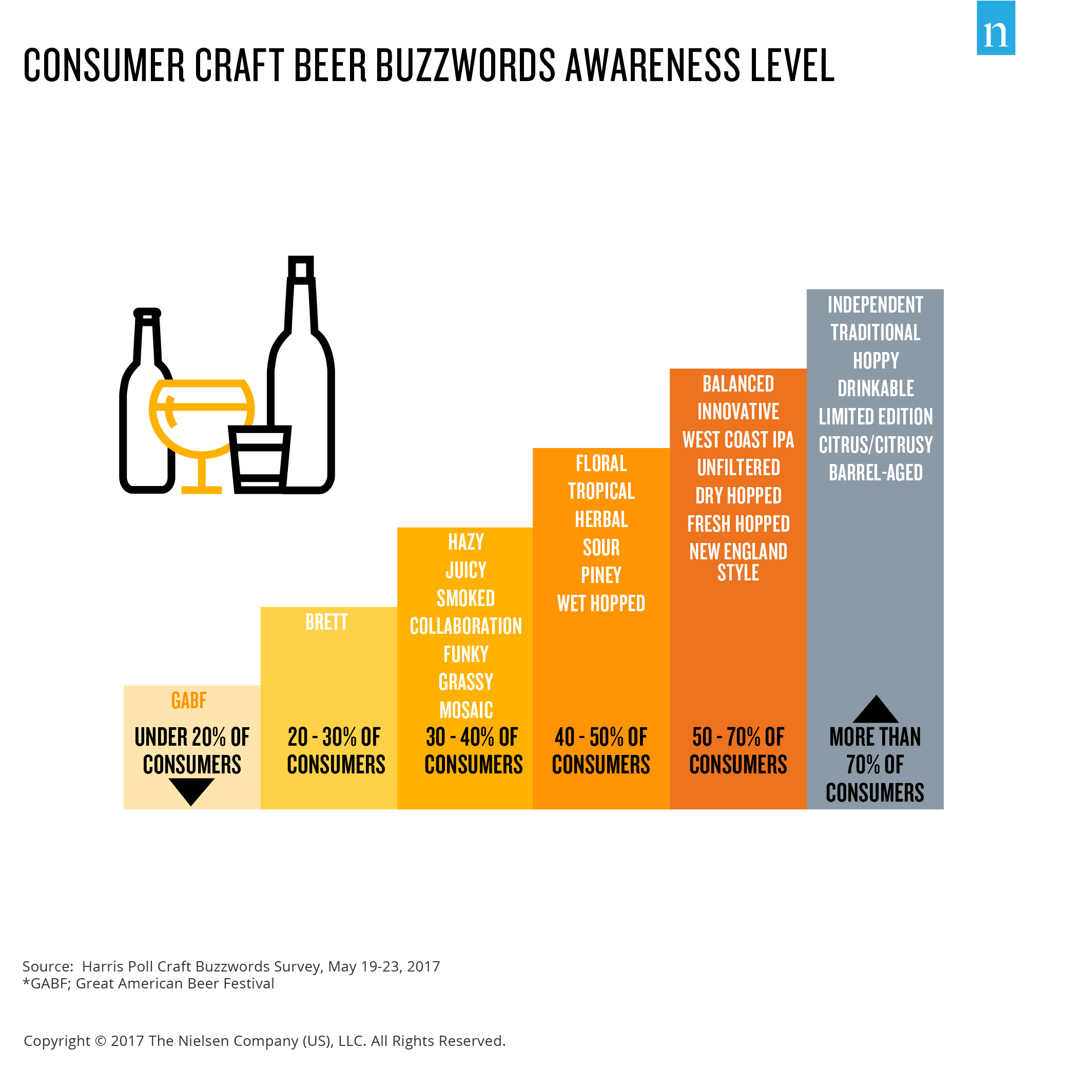 The Sales Buzz on Craft Beer Terminology | Beer Education