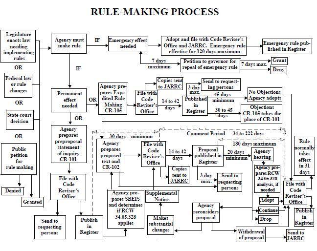 washington state regulatory process flow chart business pinterest engineering process flow diagram washington state regulatory process flow chart