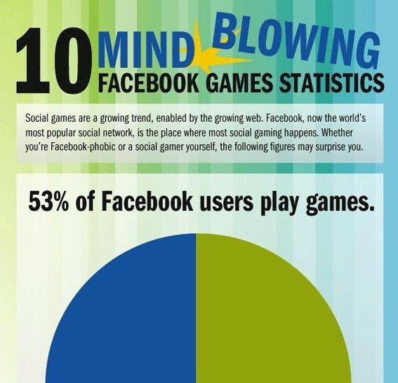 65 Terrific Social Media Infographics Social Games Mind Blown