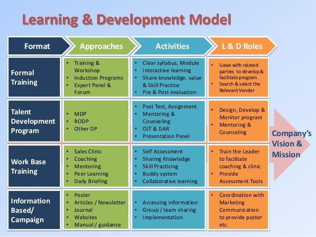 learning-development-strategy-in-banking-industry-5-638jpg (638 - how to develop a sales training plan